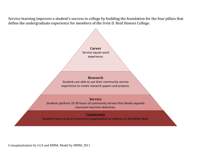 college students critical thinking